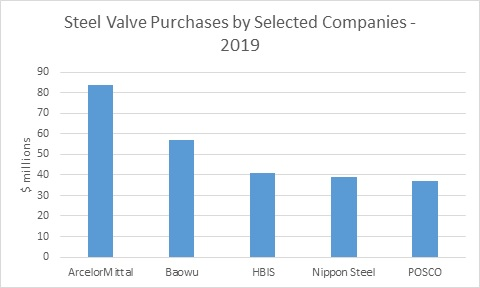Industrial Valves World Markets Update - March 2019