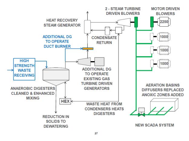 Municipal Wastewater Treatment Update